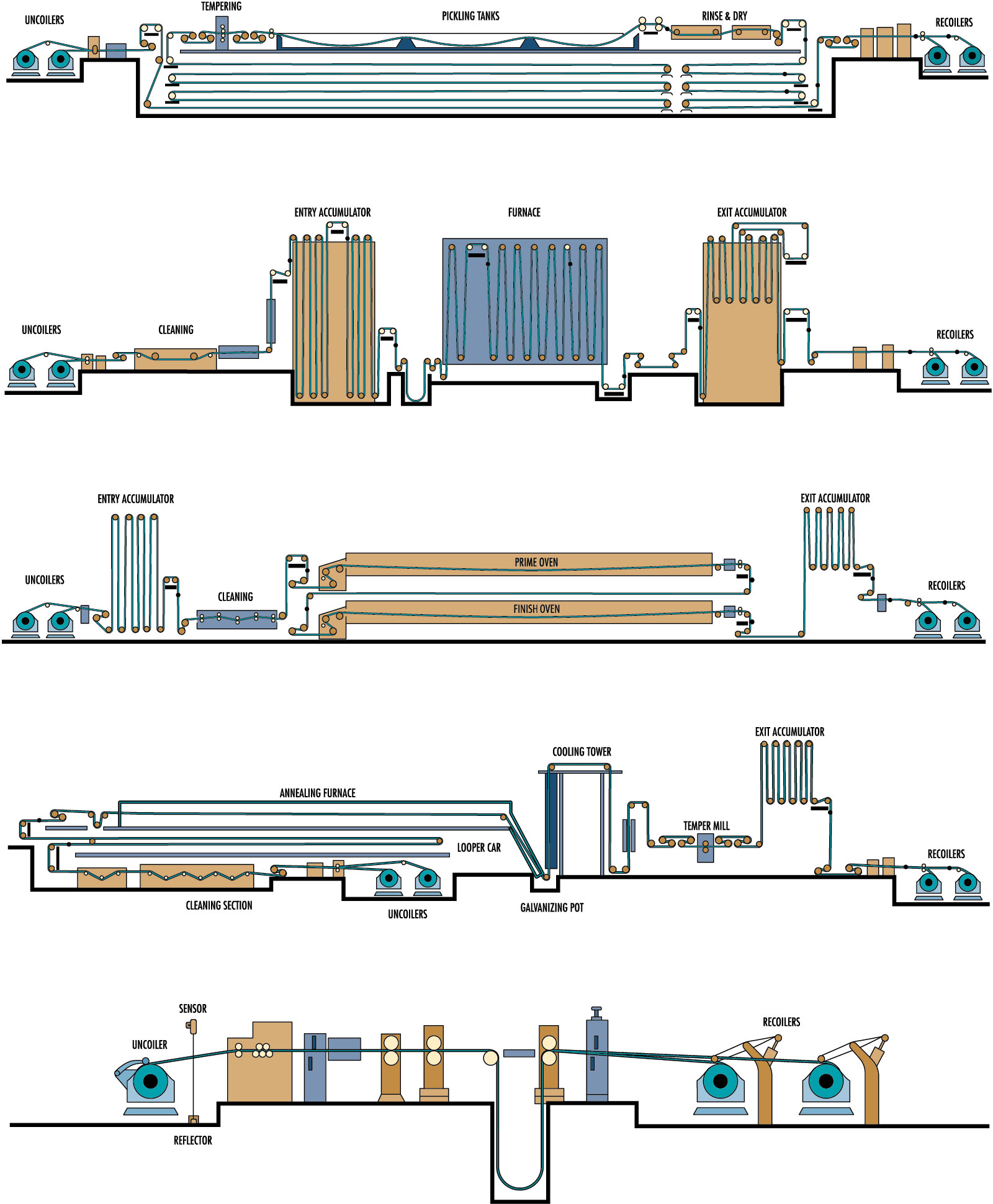 Typical Metals Process Line